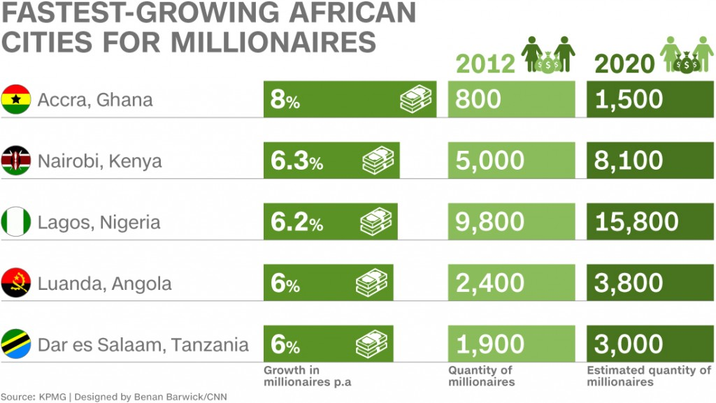 africa-fastest-growing-cities-1100x620